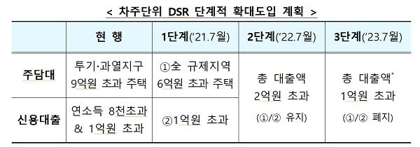 차주단위 DSR 단계적 확대도입 계획