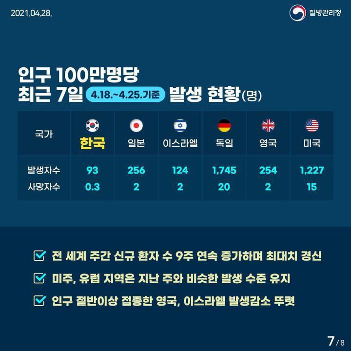 인구 100만명당 최근 7일(4.18.~4.25.) 발생 현황(명)