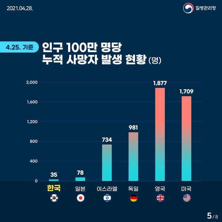 4월 25일 기준 인구 100만 명당 누적 사망자 발생 현황(명)