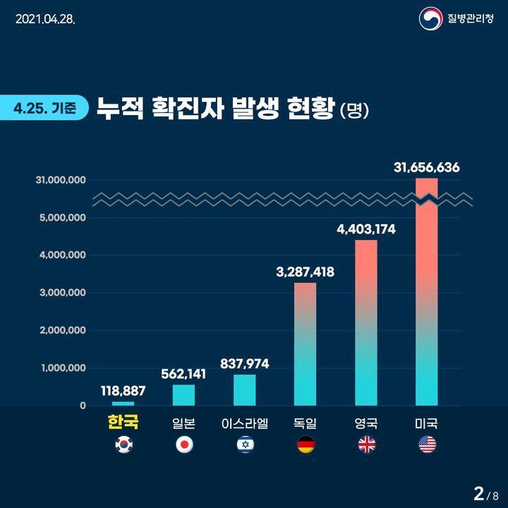 4월 25일 기준 누적 확진자 발생 현황(명)