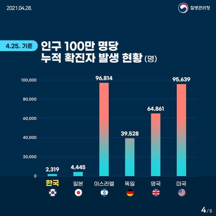 4월 25일 기준 인구 100만 명당 누적 확진자 발생 현황(명)
