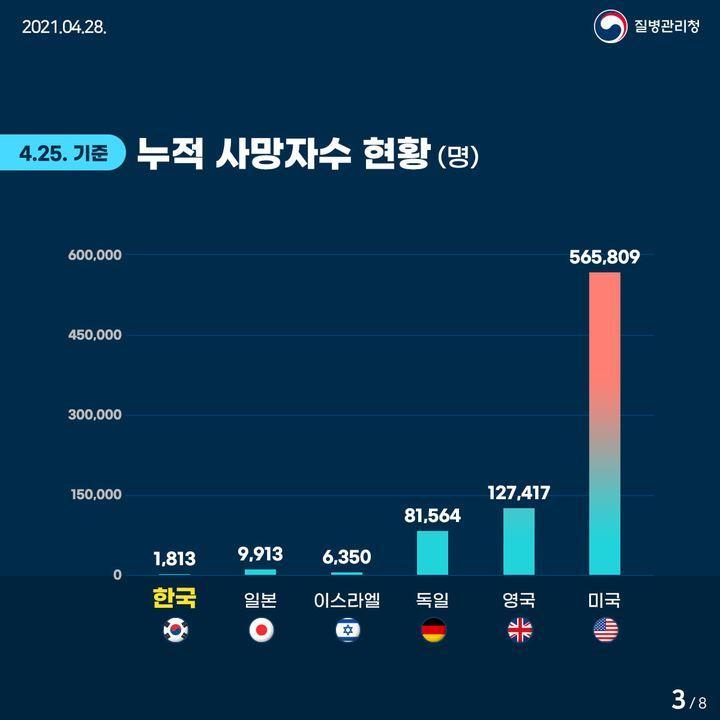 4월 25일 기준 누적 사망자수 현황(명)