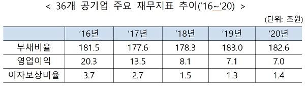 36개 공기업 주요 재무지표 추이('16~'20)