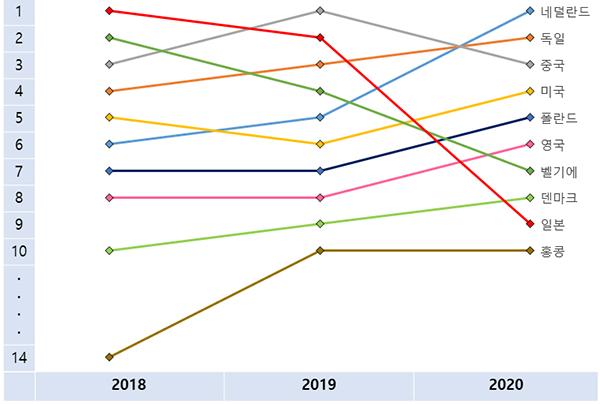 최근 3년간 맥주 수입 국가(순위) 변동.