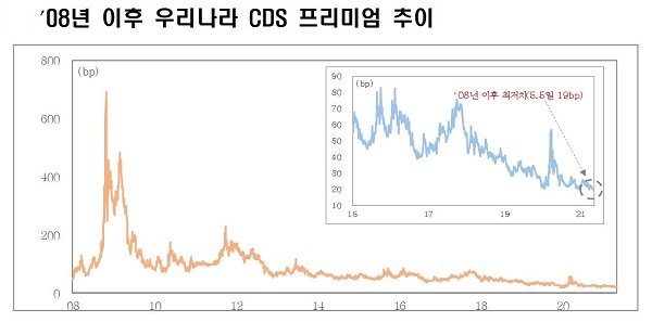 2008년 이후 우리나라 CDS 프리미엄 추이