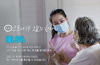 [코로나19 오늘의 한마디] 86.6%