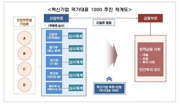 혁신기업 국가대표 1000 추진 체계도