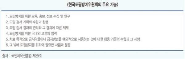 한국도핑방지위원회의 주요 기능
