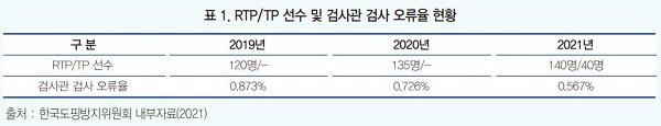 표1. PTP/TP 선수 및 검사관 검사 오류율 현황