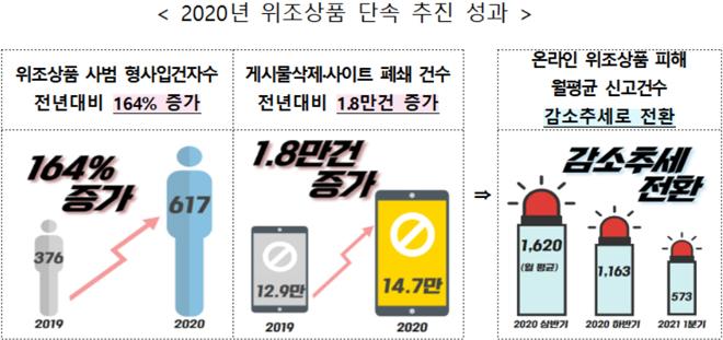 2020년 위조상품 단속 추진 성과.