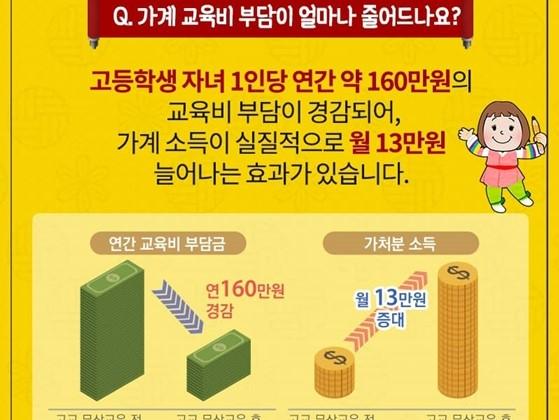 고교 무상교육으로 줄어드는 가계 교육비 부담이 줄어든다. (사진=교육부, 고등학교 무상교육 Q&A )