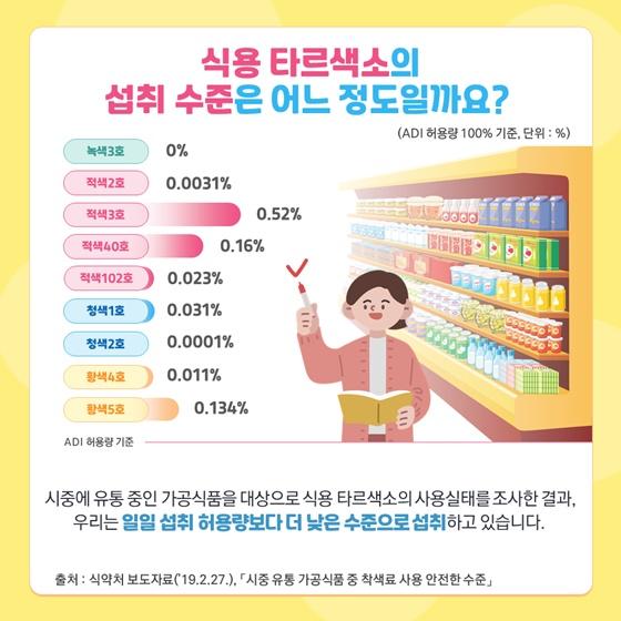 식용 타르색소의 섭취 수준은 어느 정도일까요?