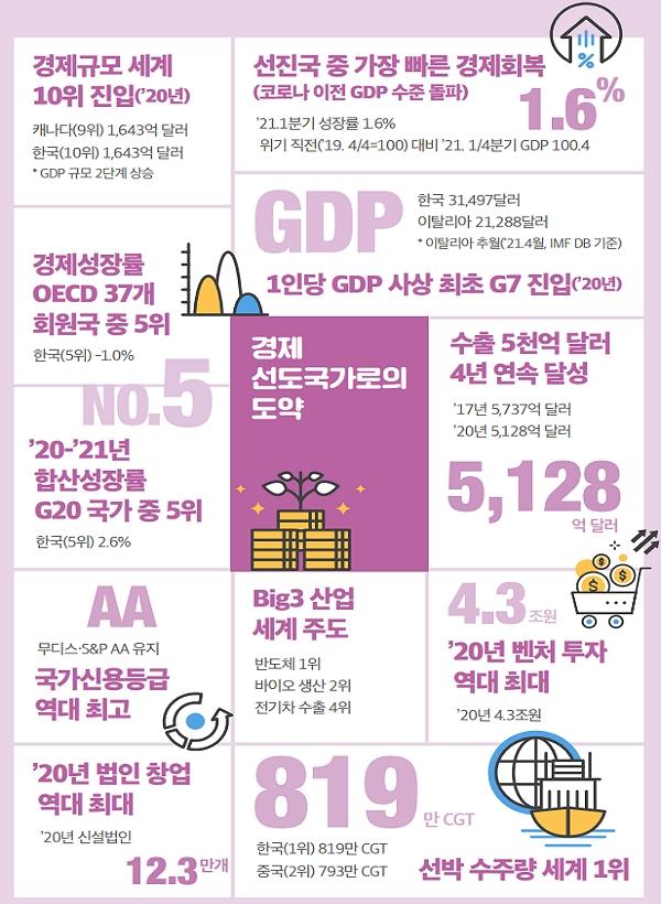 경제 위상 지표