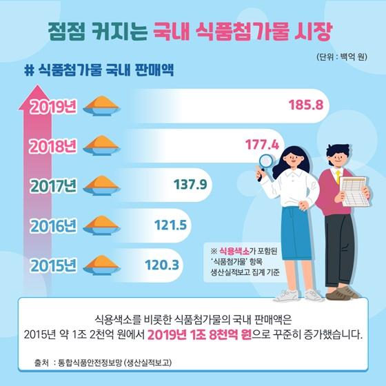 점점 커지는 국내 식품첨가물 시장
