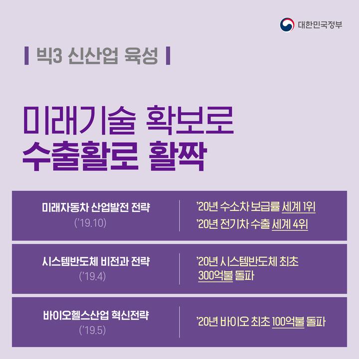 '미래기술 확보로 수출활로 활짝'…빅3 신산업 육성