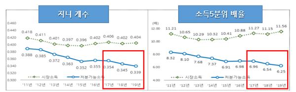 지니 계수와 소득 5분위 배율 변화 (자료=국가통계포털 KOSIS)