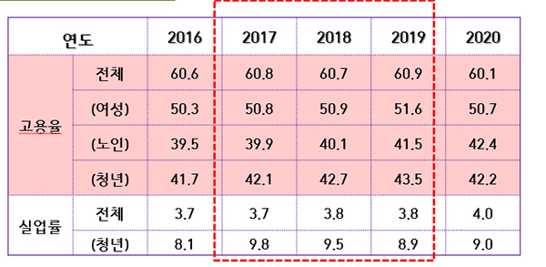 일자리 변화 (자료=정책기획위원회 소득주도성장특별위원회)