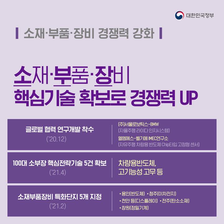 '소재·부품·장비 핵심기술 확보로 경쟁력 UP'…소재·부품·장비 경쟁력 강화