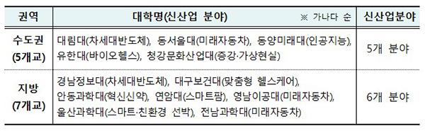 신산업 분야 특화 선도전문대학 지원사업 선정대학 명단(12개교)