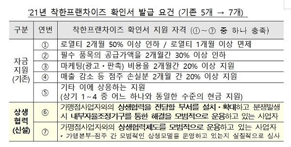 2021년 착한프랜차이즈 확인서 발급 요건 (기존 5개 → 7개)