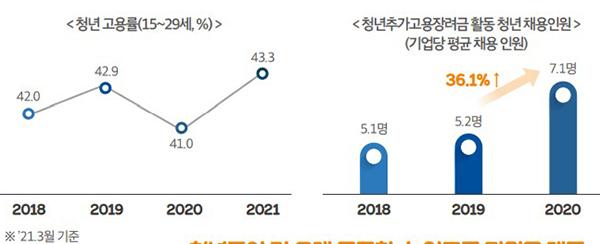 청년 고용률 증가현황.