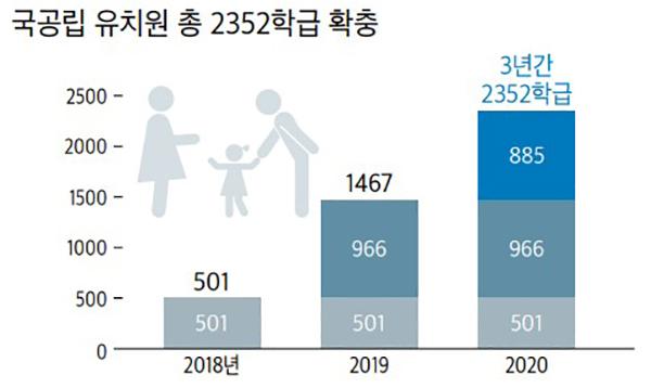 국공립 유치원 총 2352학급 확충