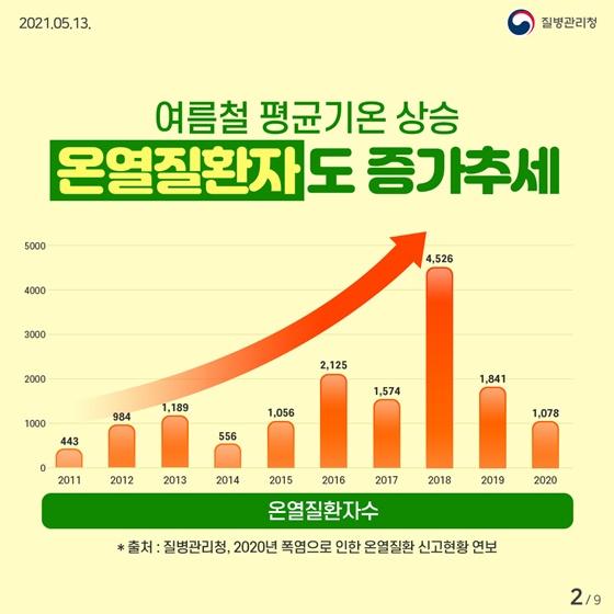 여름철 평균기온 상승 온열질환자도 증가추세