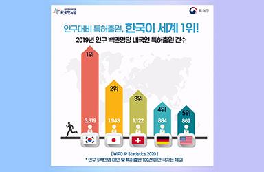 한국, 인구대비 특허출원 세계 1위