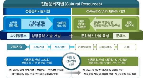 전통문화를 성장동력으로 전환하기 위한 K-프리미엄 창출 프로젝트' 이미지