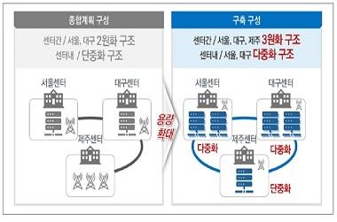 재난안전통신망 운영센터
