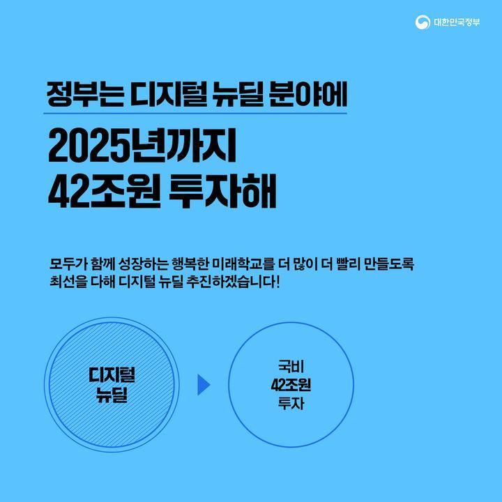 정부는 디지털 뉴딜 분야에 2025년까지 42조원 투자해
