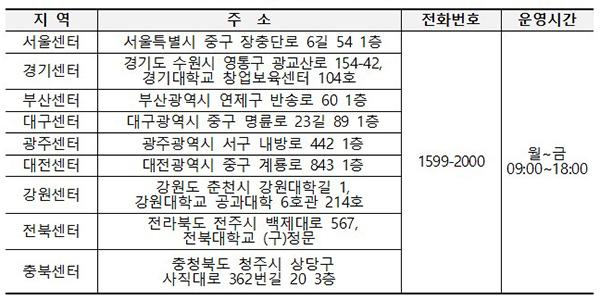 전국 한국장학재단 센터 정보
