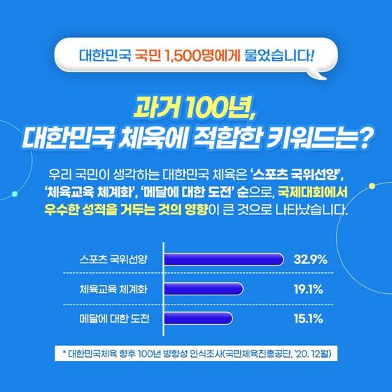 과거 100년, 대한민국 체육에 적합한 키워드는?