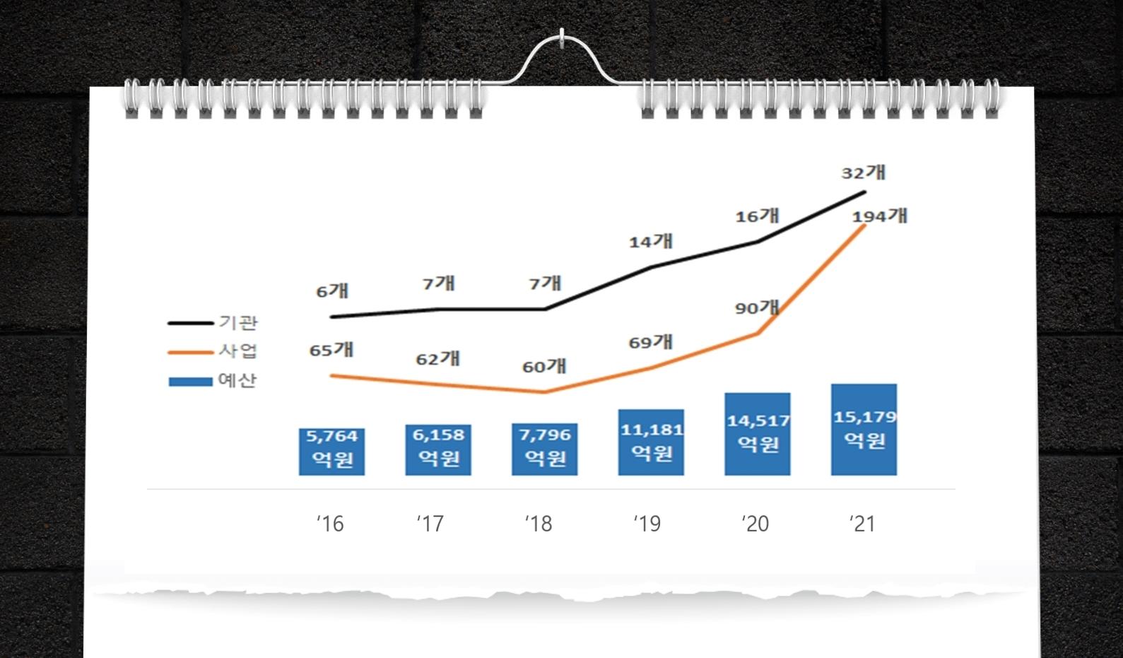 창업정책 예산(출처 : 중소기업벤처부 '21년 정부창업정책 현황)