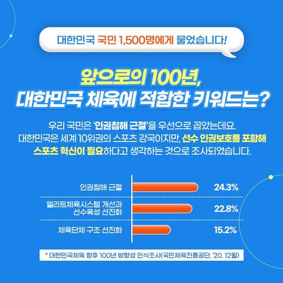 앞으로의 100년, 대한민국 체육에 적합한 키워드는?