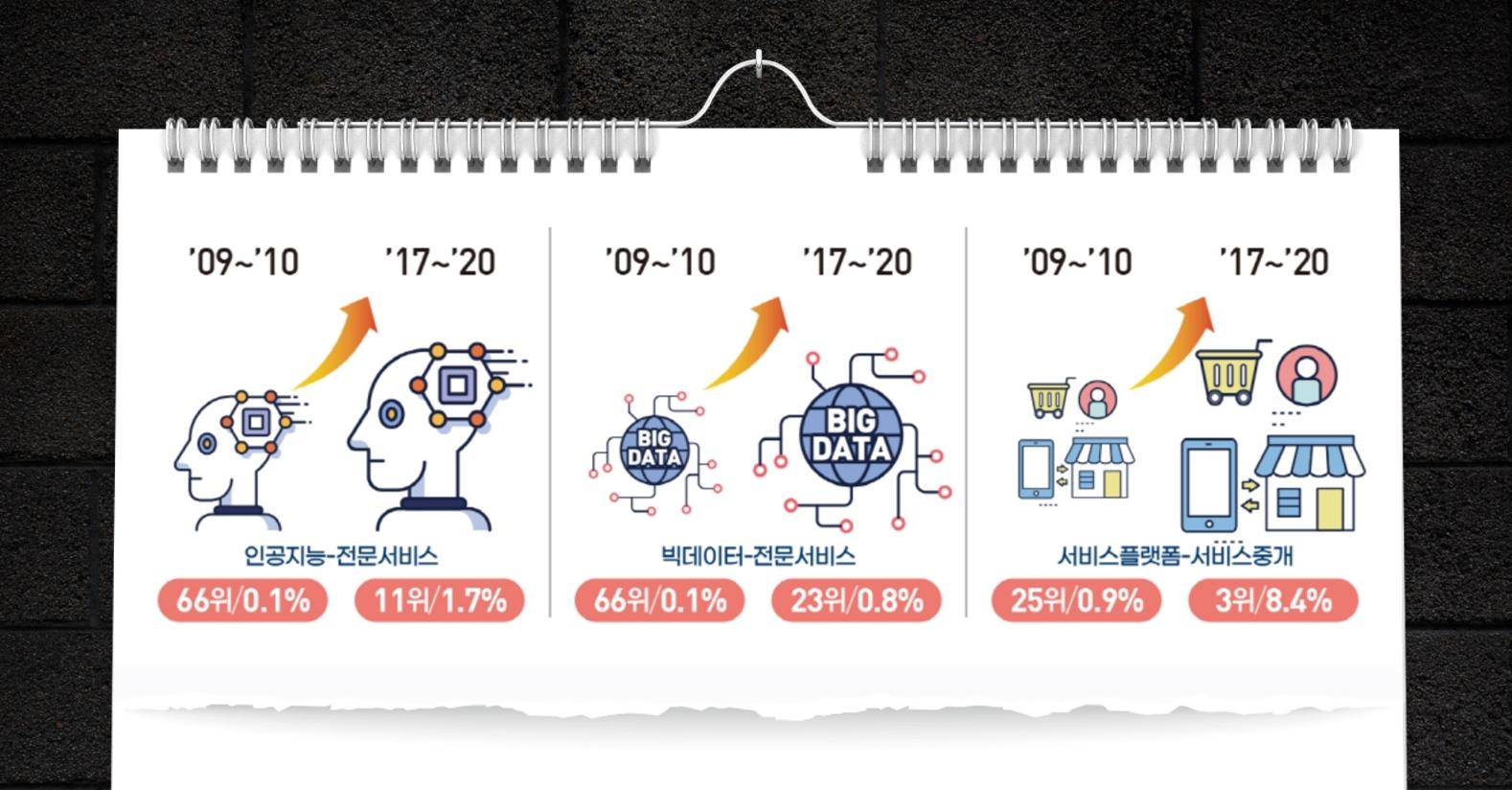 창업기술분야 비중 (출처 : 중소기업벤처부 한국창업생태계의 변화분석)