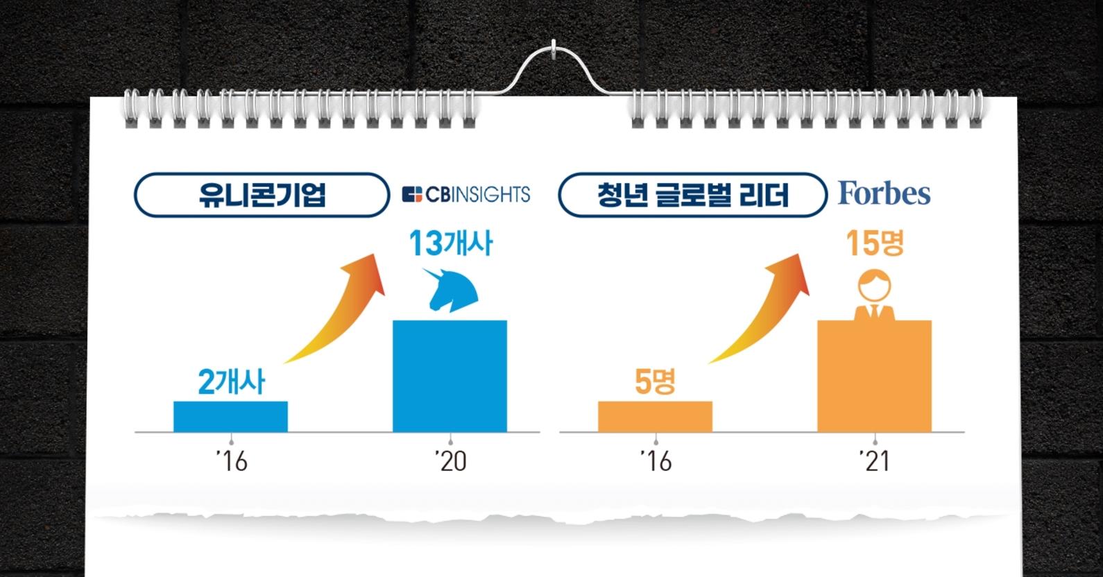 유니콘기업, 청년글로벌리더 증가 수치 (출처 : 중소기업벤처부 한국창업생태계의 변화분석)