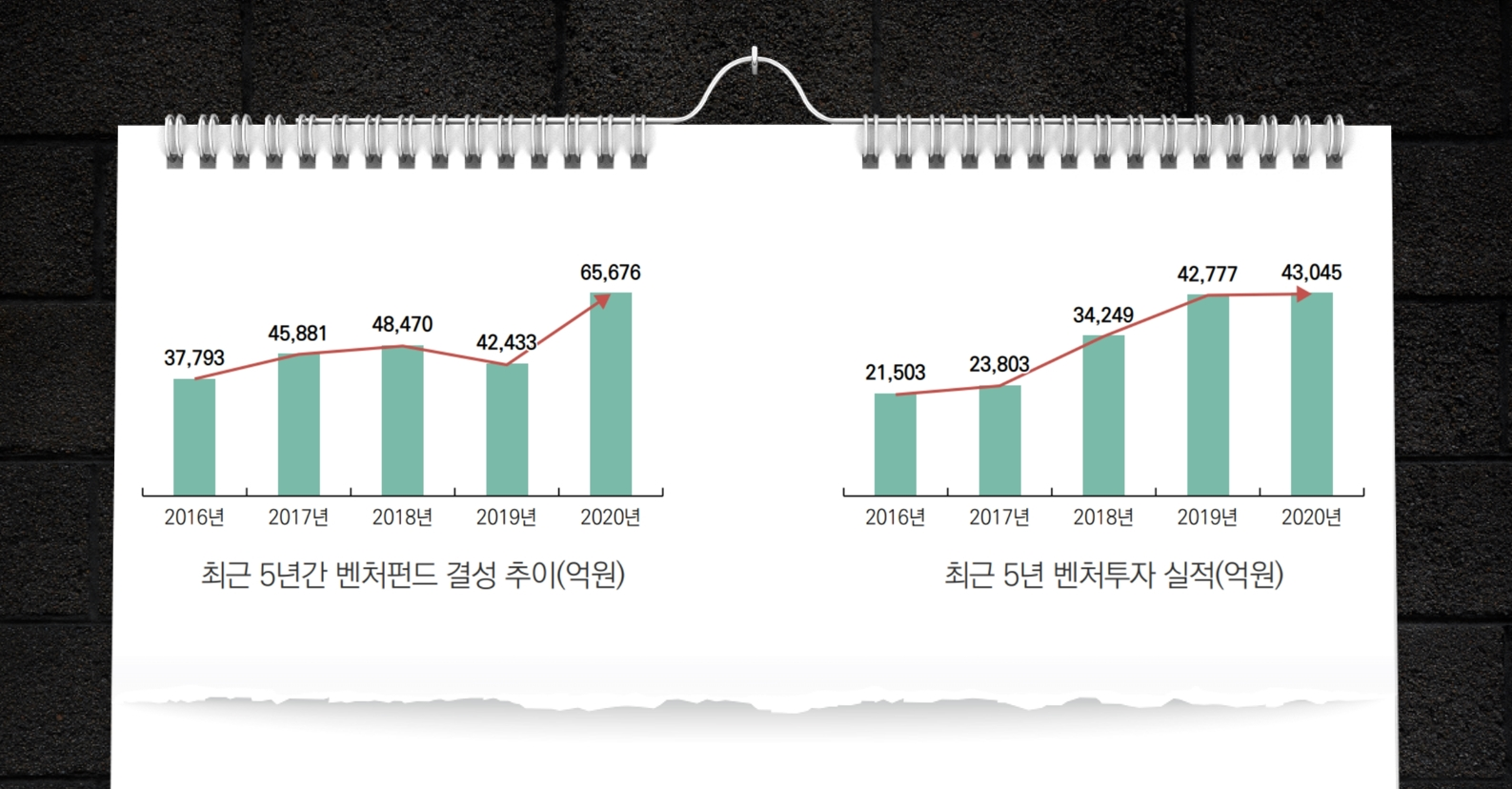 최근 5년 벤처펀드 결성액, 벤처투자 실적(출처 : 문재인 정부 4주년 성과자료집)