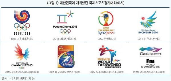 그림1. 대한민국이 개최했던 국제스포츠경대회 예시.