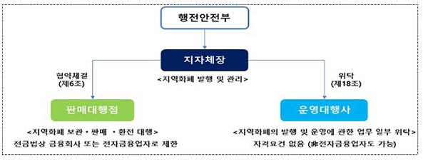지역사랑상품권(지역화폐) 운영구조