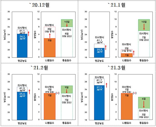 계절관리제 정책 효과 모델링 분석 결과 요약.