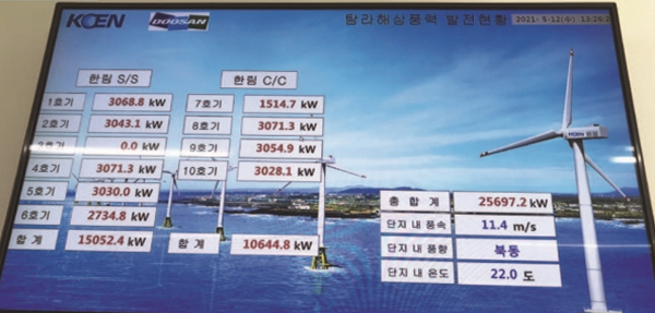 5월 12일 탐라해상풍력발전 사무실 벽에 큼지막하게 붙어 있는 두모리·금등리 해상풍력발전기(총 10기) 실시간 발전 현황 모니터 화면.