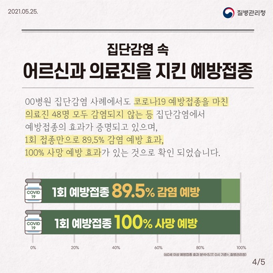 #집단감염 속 어르신과 의료진을 지킨 예방접종