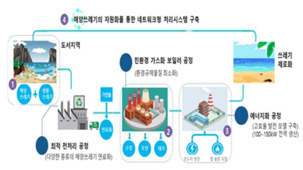 해양폐기물 처리시스템 구축 계획도(출처=해양수산부)