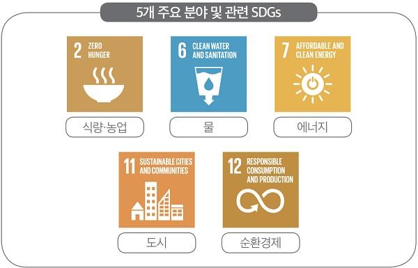 5개 주요 분야 및 관련 SDGs