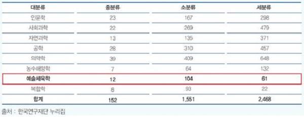 표 1. 학술연구분야분류표