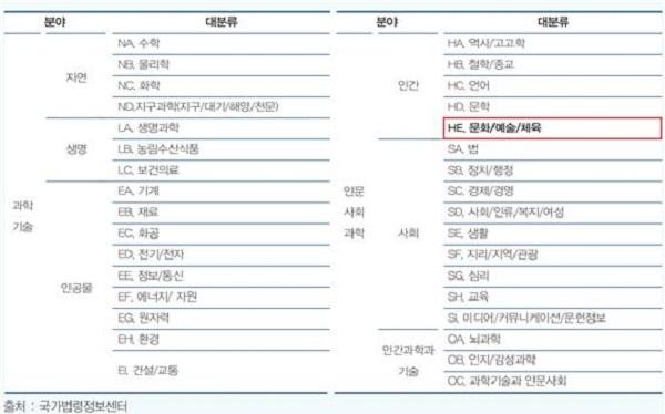 표 2. 국가과학기술표준분류체계 연구분야 분류