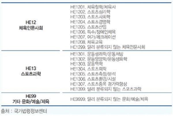 표 3. 국가과학기술표준분류체계 중 스포츠분야 현황