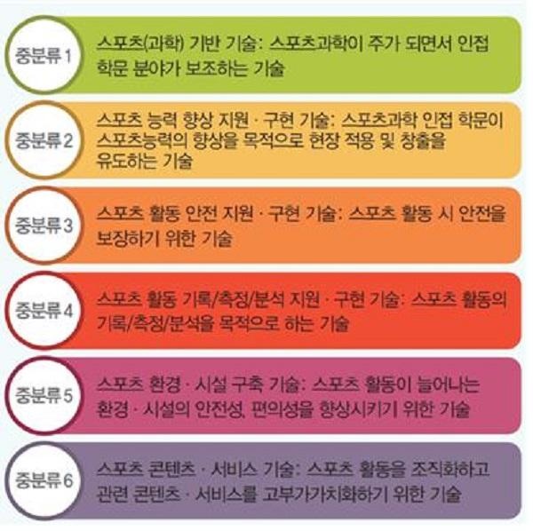 <그림 2> 스포츠과학기술분류체계 제시(안) [2007]