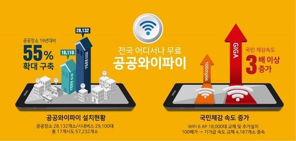 공공 와이파이 설치 현황 및 체감 속도 (출처: 과학기술정보통신부)